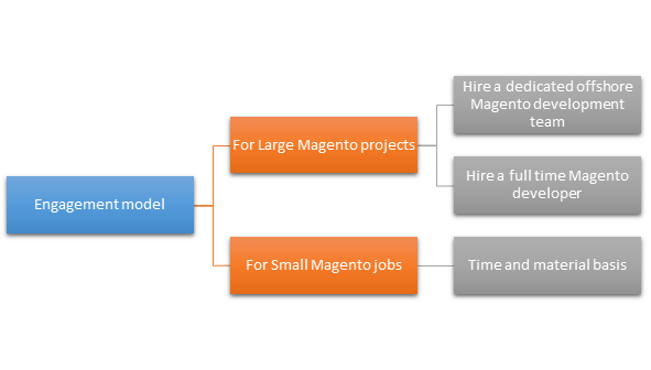 magento-engagement-model