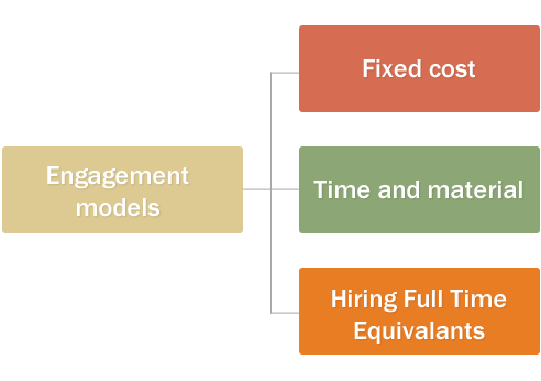 Kentico development services engagement model