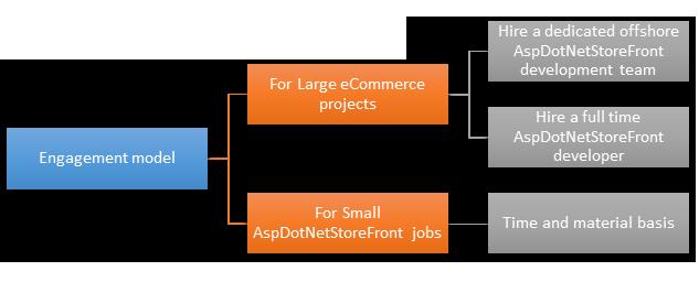 storefront-engagementmodel