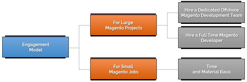 magento_engagement_model