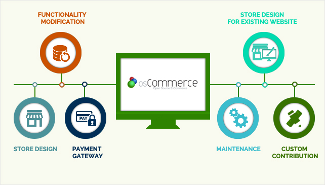 osCommerce Customization