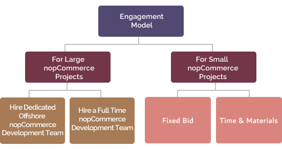 nopCommerce engagement model
